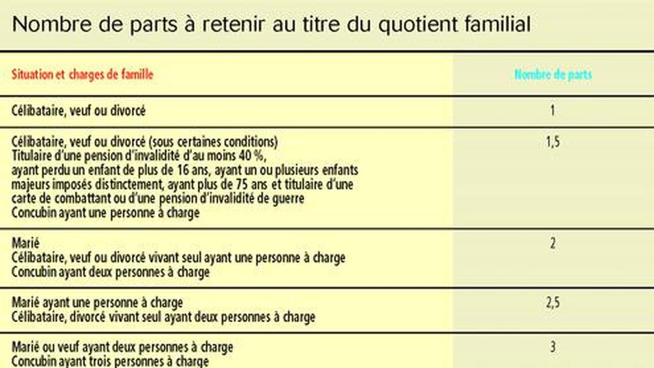Le Calcul Du Quotient Familial Les Echos