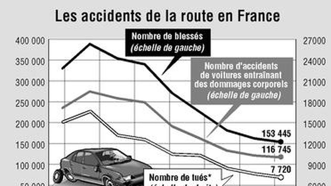 Le terrible bilan traumatologique des blessés de la route | Les Echos