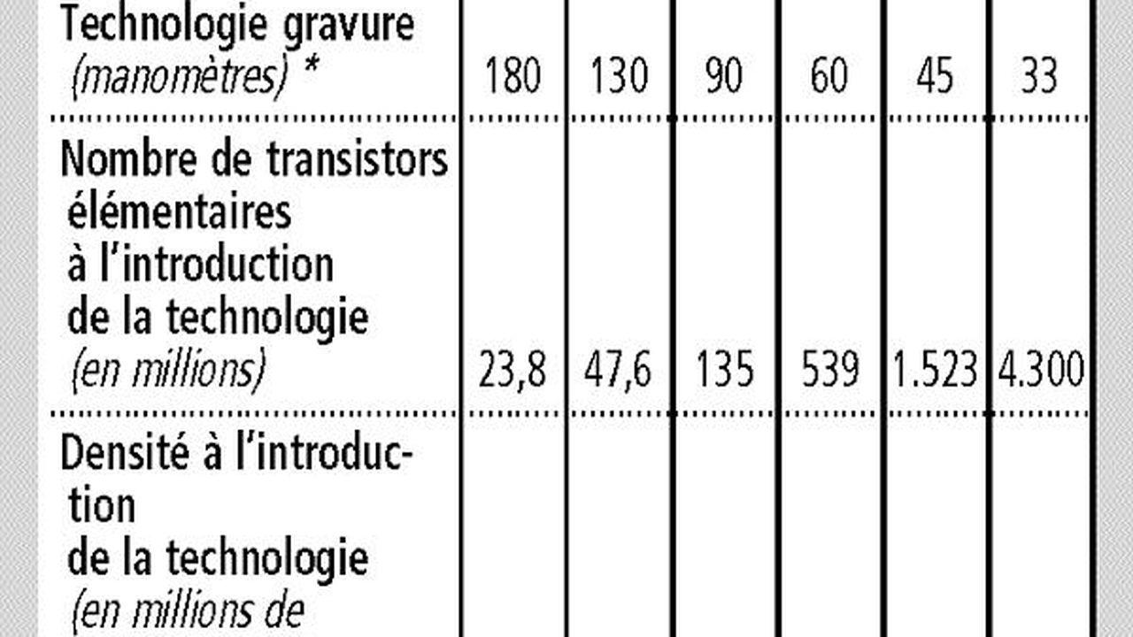 La Course A La Miniaturisation Defie Les Lois De La Physique Les Echos