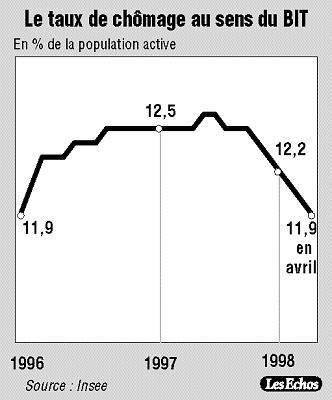Insee Les Emplois A Duree Limitee Preponderants Dans La Reprise De