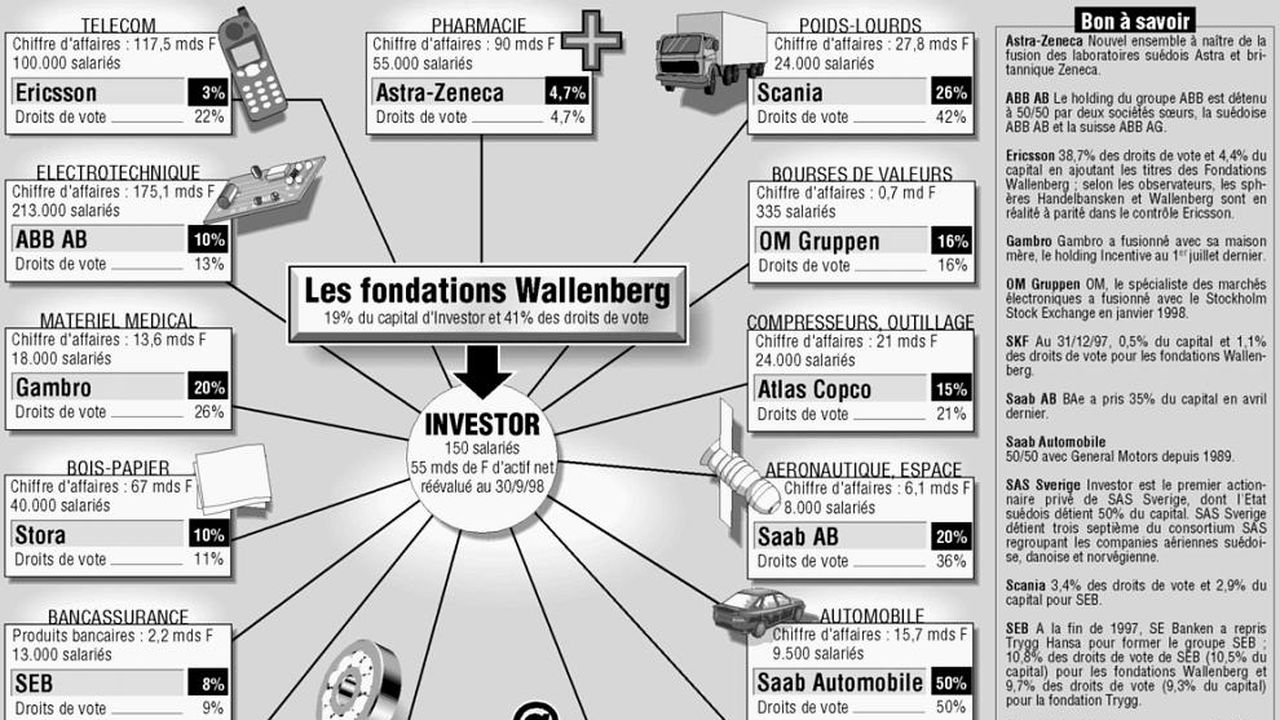 3dd02e5c46234c Wallenberg, un suédois, en quête d'adaptation permanente | Les Echos