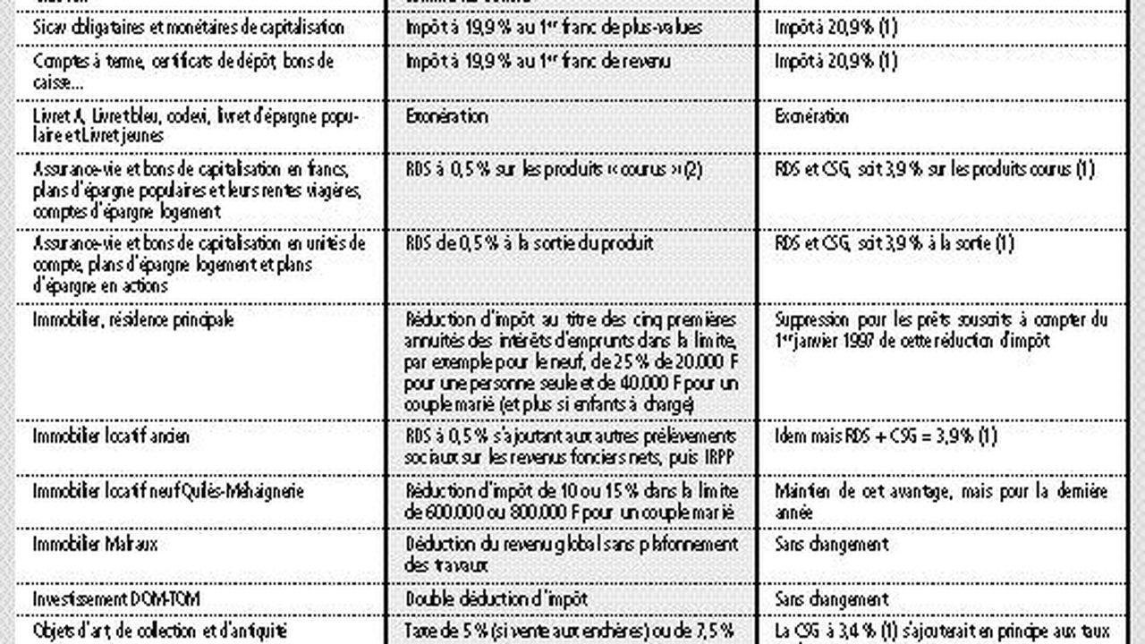 Sicav Monetaires Pel Encore Trois Mois De Franchise Fiscale