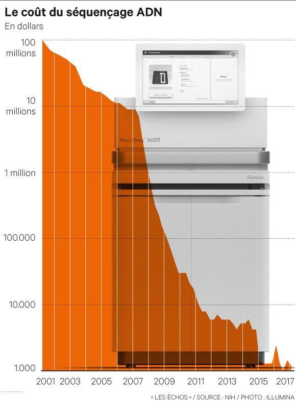 Le premier séquençage du génome humain, effectué en 2003 par le Human Genome Project avait coûté 2,7 milliards de dollars sur treize ans. Depuis, Illumina a diminué drastiquement les prix, et promet d'atteindre 100 dollars au cours de la prochaine décennie.