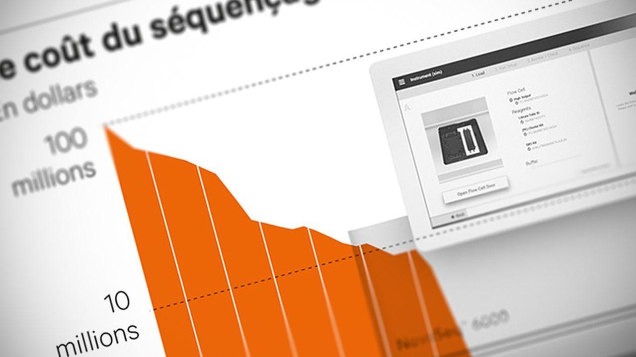 Illumina possède 90 % de part de marché des machines de séquençage, laissant ses concurrents se partager des miettes.