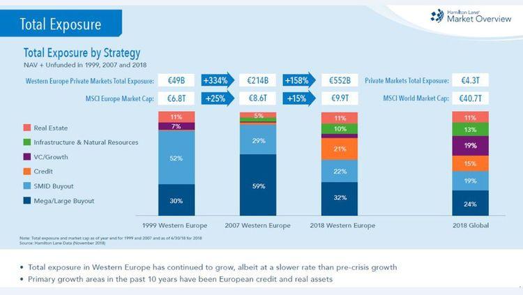Le secteur du non coté européen pèse 5,6% des marchés cotés, contre plus de 10% dans le monde.
