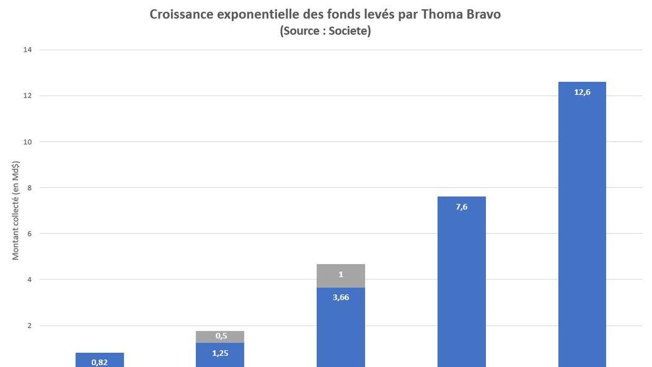Thoma Bravo.JPG
