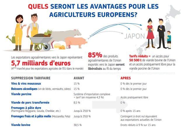 Les avantages pour l'agriculture européenne selon Bruxelles