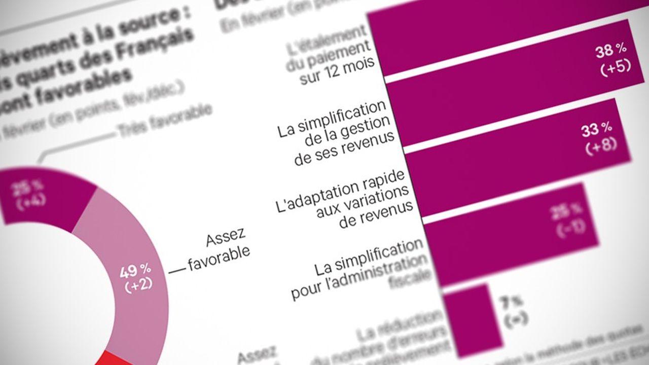 Les Français sont plus nombreux à voir des avantages au prélèvement à la source.