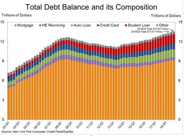 En vert, la part des crédits auto dans la composition de la dette des ménages américains