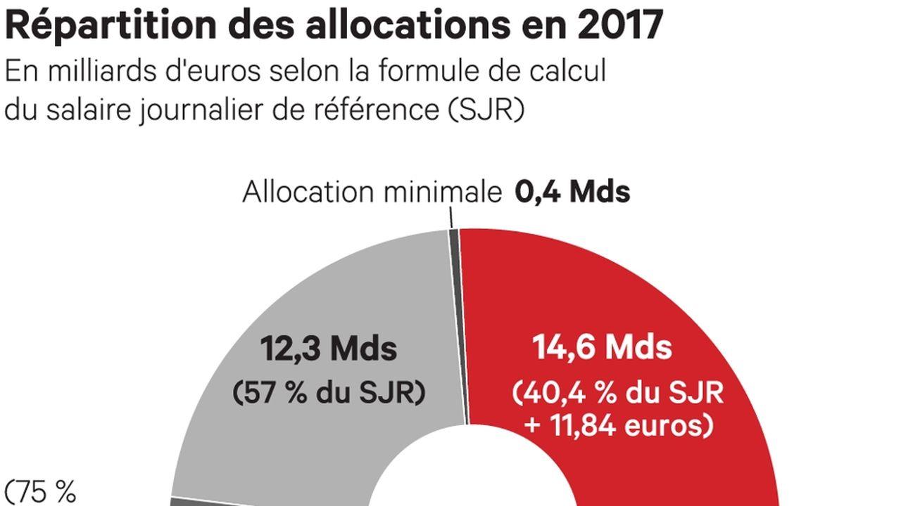 Salaire Journalier De Reference Les Echos