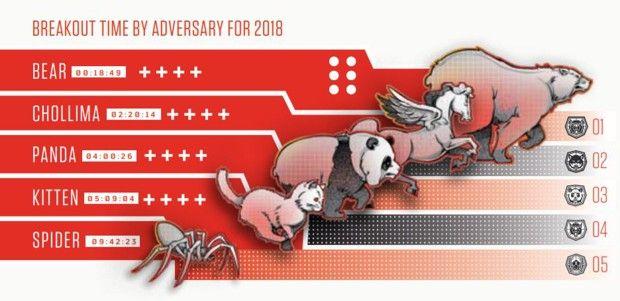 CrowdStrike a utilisé une typologie associant des animaux à chaque pays: l'ours pour la Russie, le cheval ailé pour la Corée du Nord, le panda pour la Chine, le chaton pour l'Iran et l'araignée pour les organisations criminelles