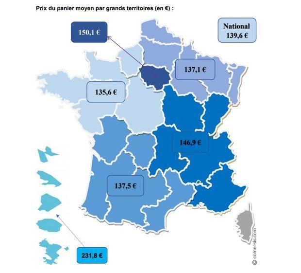 Faire ses courses dans l'Ouest de la France coûte près de 10% moins cher qu'en Ile de France