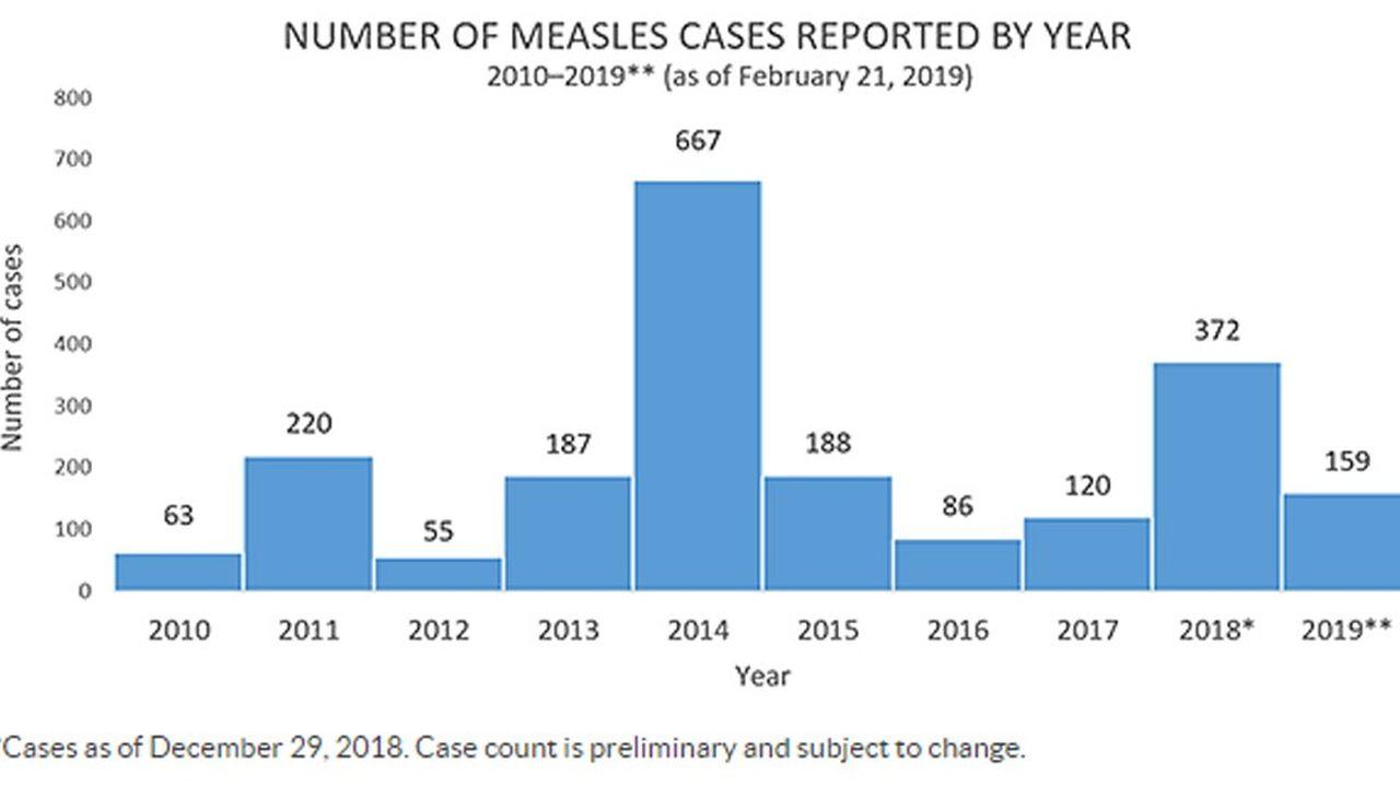 Depuis janvier, cinq foyers d'épidémie (comprenant chacun au moins trois cas) ont été identifiés, trois d'entre eux situés dans l'Etat de New York