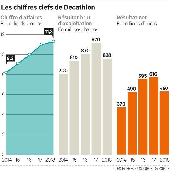 2f54814be Trou d air pour Decathlon en France
