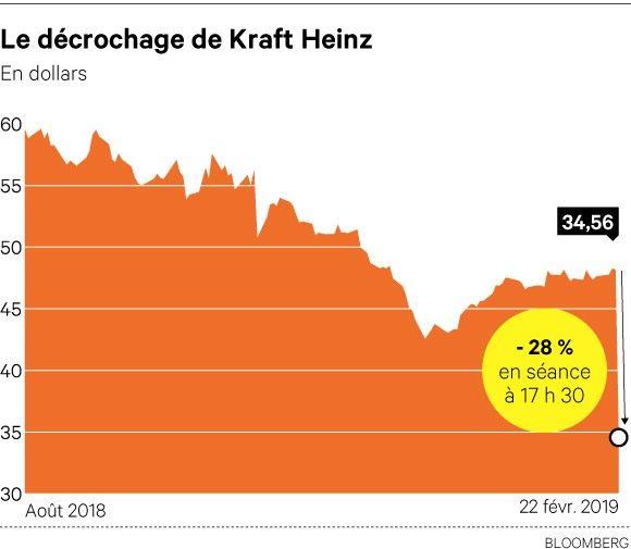 Le géant de l'agroalimentaire est en chute libre à Wall Street.