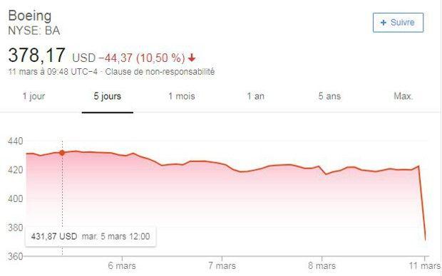 A l'ouverture à Wall Street, le titre de Boeing perdait plus de 10%.