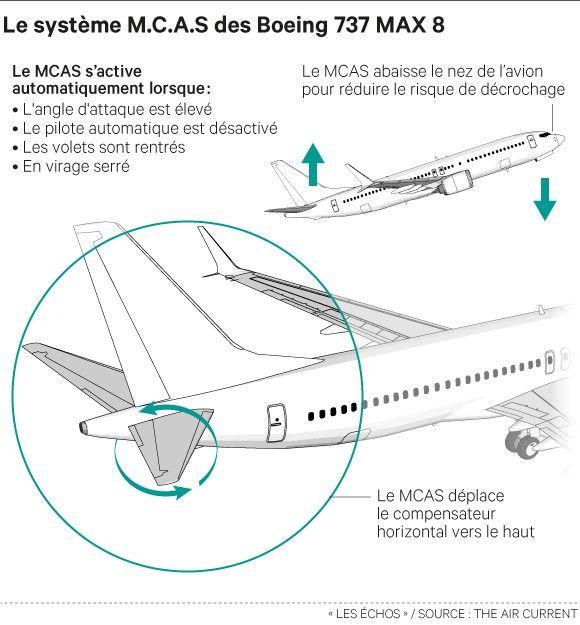 Comment fonctionne le MCAS?
