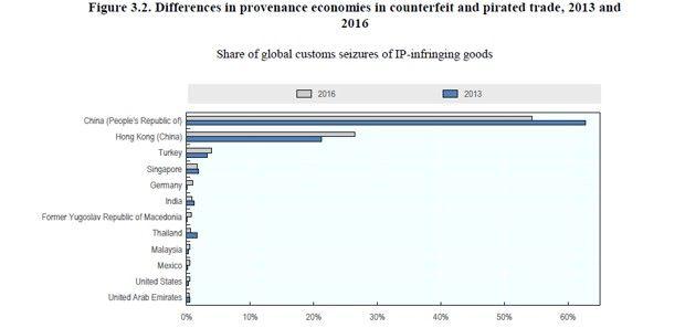 La provenance, par pays, des produits contrefaits.