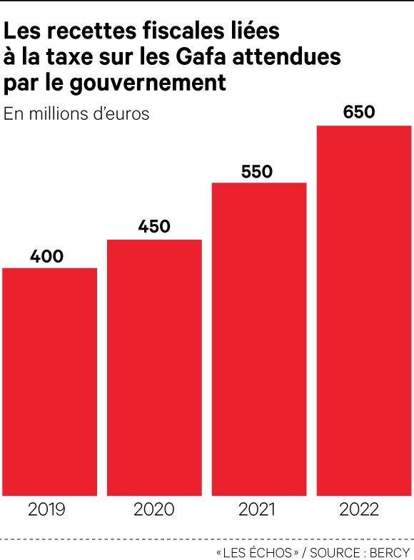 Les recettes attendues de la taxe GAFA en France.
