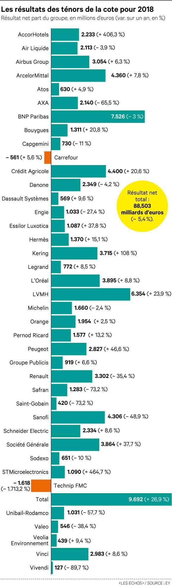 Les entreprises du CAC 40 ont dégagé 88,5milliards de profits en 2018