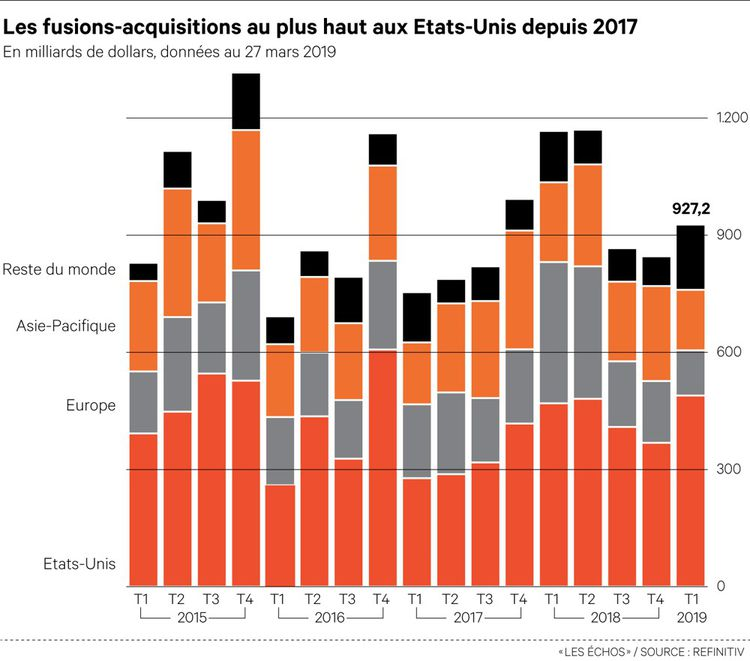 Les fusions-acquisitions en panne en Europe