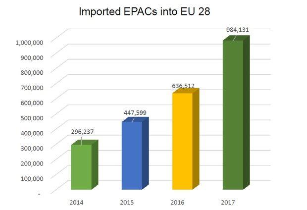 Les importations dans l'Union européenne de vélos électriques, selon la Conebi.
