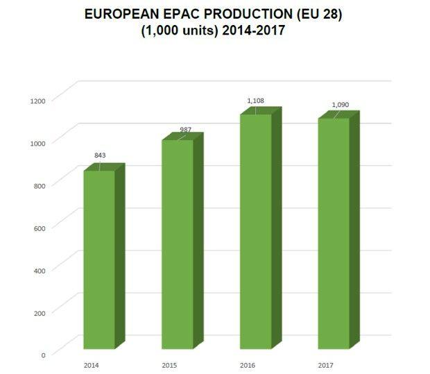 La production européenne de vélos électriques selon la Conebi.