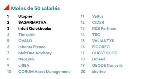 Dans la catégorie moins de 50 salariés, 20 lauréats ont été retenus, pour 51 participants.