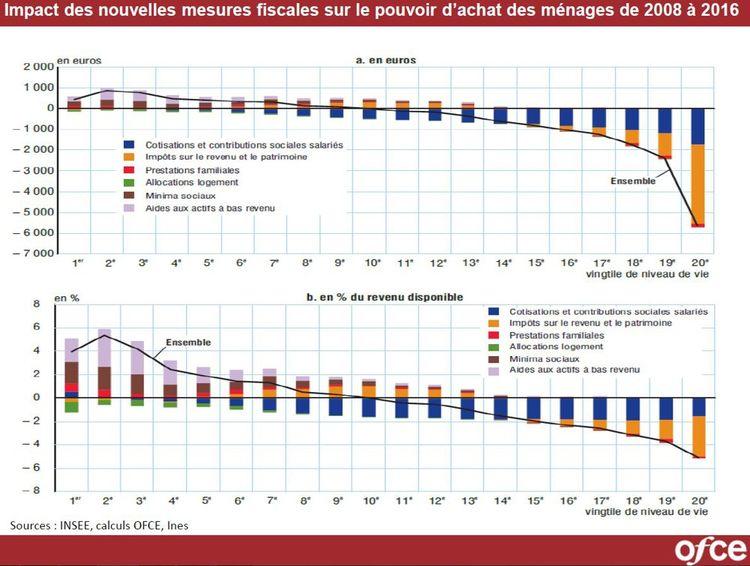 L'impact des mesures fiscales sur le revenu disponible de 2008 à 2016 par vingtile de revenus.