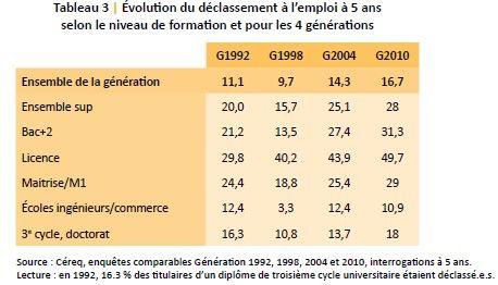 Source: Cereq (http://www.cereq.fr/content/download/20988/181585/file/ESSENTIELS%201_WEB.pdf)