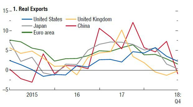 Les exportations chinoises plongent