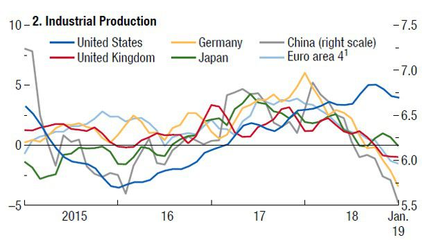 La production industrielle internationale en berne