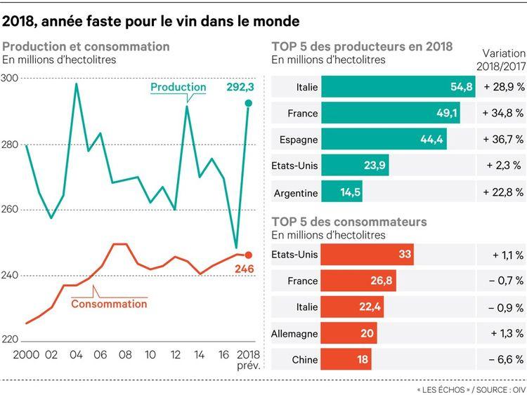 La consommation mondiale s'est stabilisée l'an dernier — Vin
