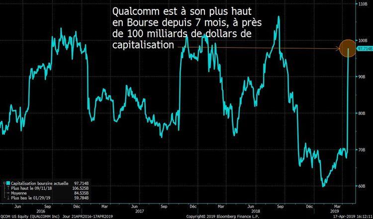 Pourquoi Qualcomm est le grand vainqueur du bras de fer avec Apple