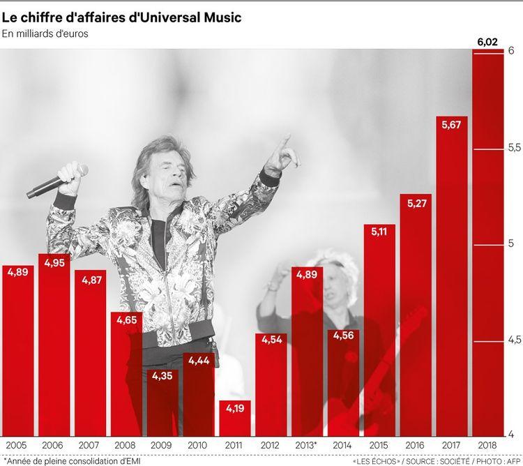 Universal Music, le trésor caché de Vivendi
