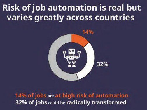 Les robots affecteraient directement 14% des emplois