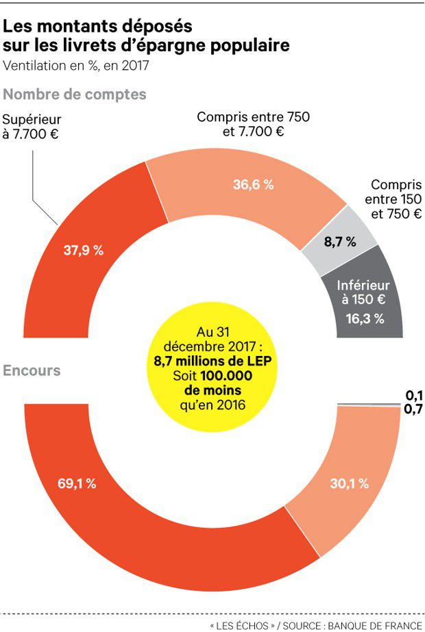Bercy Passe A L Offensive Pour Encourager L Epargne