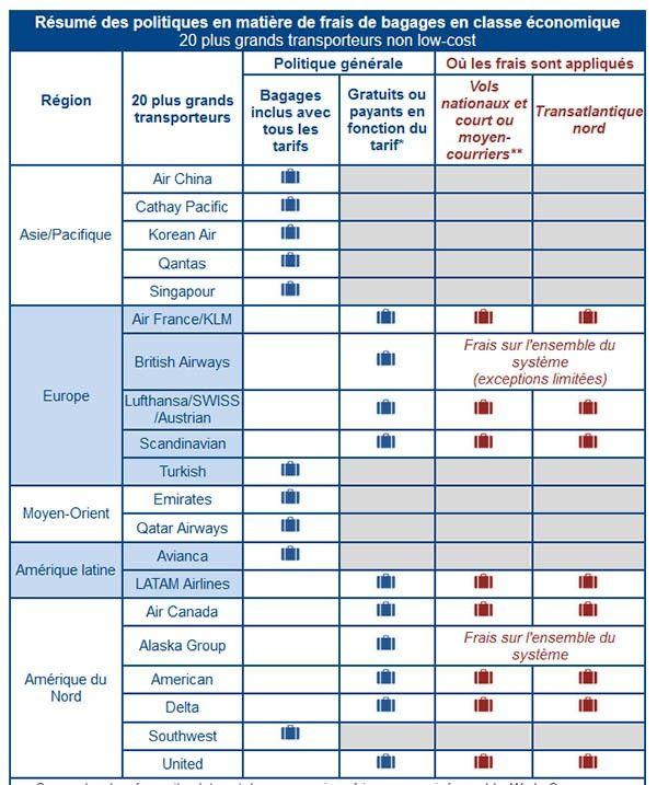 * Les tarifs moins élevés, tels que la classe économique de base, n'incluent pas de bagage enregistré (ces tarifs n'existent pas sur tous les marchés). ** Inclus les vols intérieurs pour la région des Etats-Unis, du Canada, du Mexique et des Caraïbes et la région de l'Europe -Méditerranée.