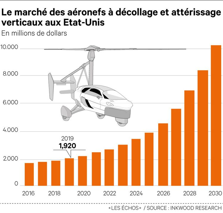 Le marché mondial de la mobilité verticale devrait décoller à l'horizon 2030, notamment en Europe et aux Etats-Unis.