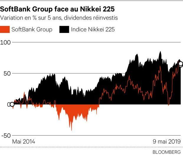 Softbank Group : Le blé de Son