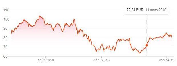 L'évolution du cours de l'action Ubisoft sur un an. En perdant un peu plus de 10% ce jeudi, le titre est revenu à son niveau de mars.