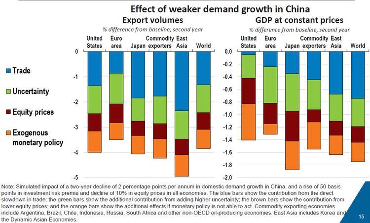 Les différents effets d'une demande chinoise moins forte