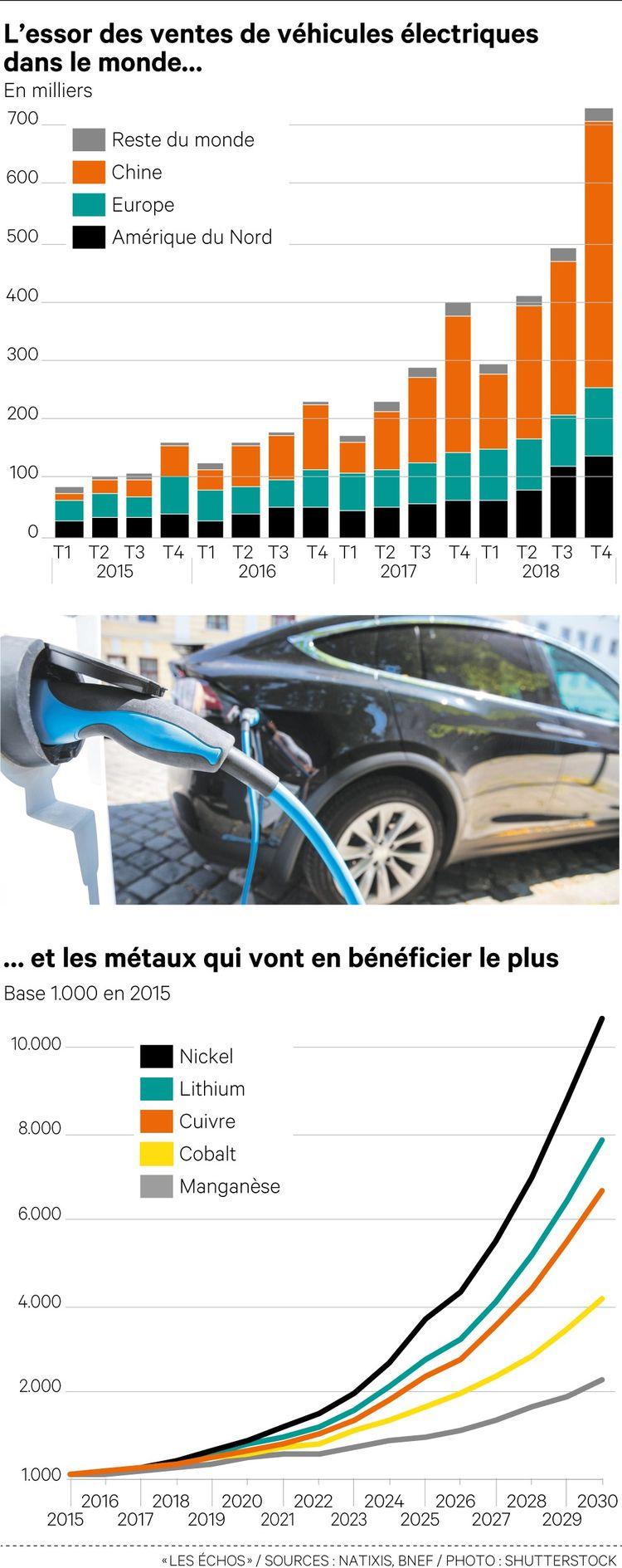 La voiture électrique va redessiner les marchés mondiaux des métaux
