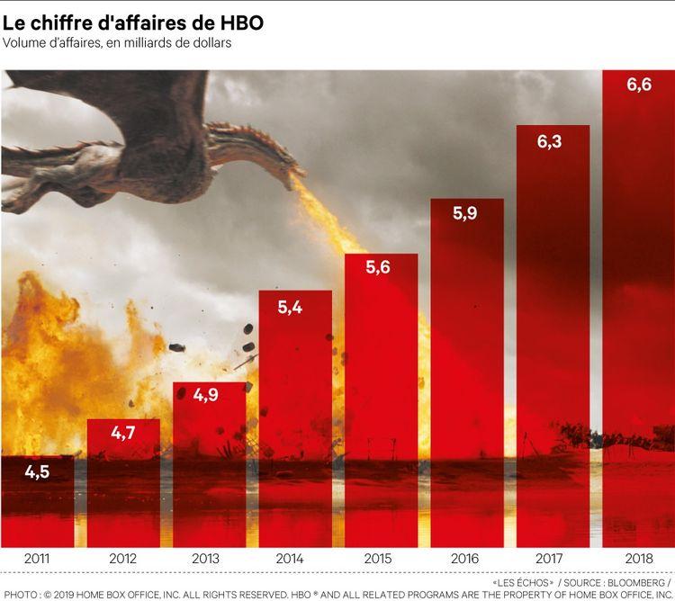 «Game of Thrones» (photo) a permis à HBO de connaître un succès mondial, après une période de passage à vide où le succès de ses séries avait tendance à s'essouffler.
