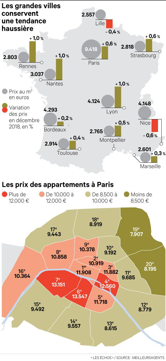 investissement immobilier 25 ans