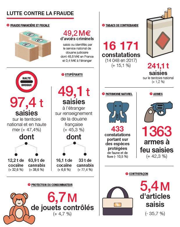 Les chiffres clés pour la France