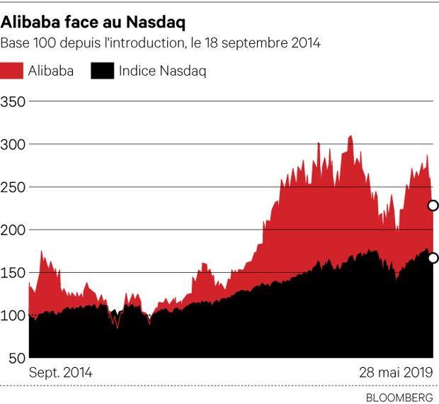Alibaba : Rivière d'argent