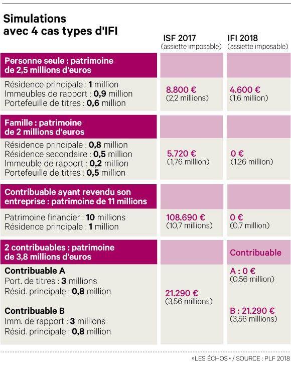 IFI, le nouvel ISF version Macron