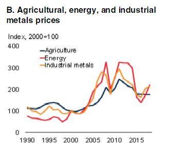 Evolution des prix des matières premières