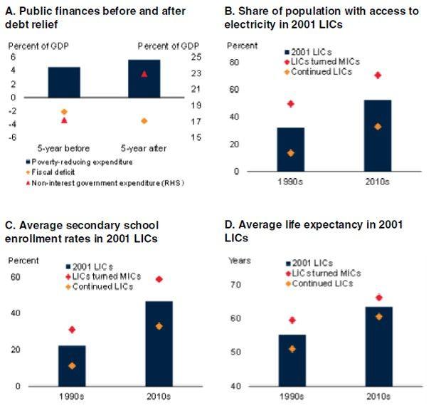 Les évolutions structurelles des pays à faible revenu